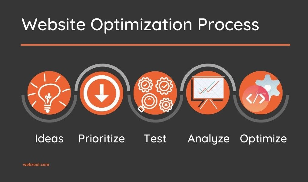 website optimization process